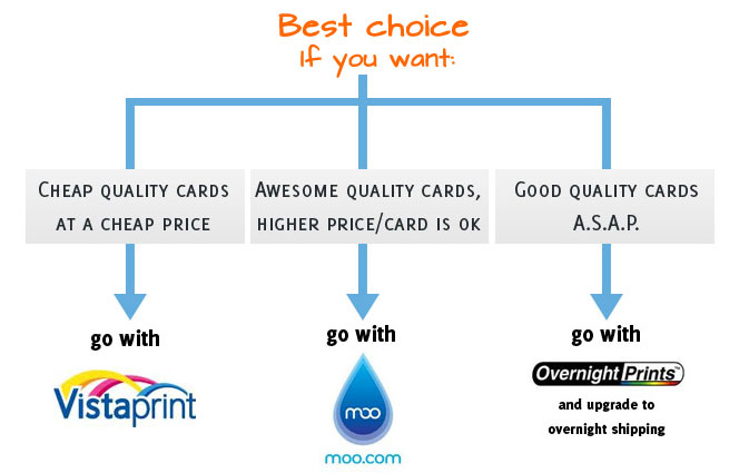 Best Online Business Card Printer